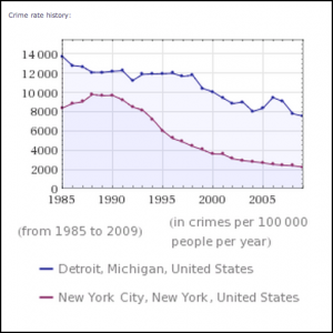 Graph showing that the crime rates in New York and Detroit have been steadily decreasing, although the crime rate in Detroit is still about three times higher than in New York City